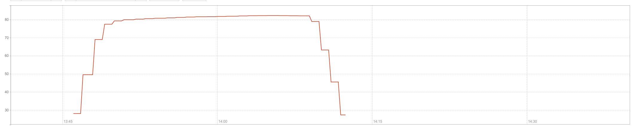 <b>中间件_数据库实验报告_高性价比</b>