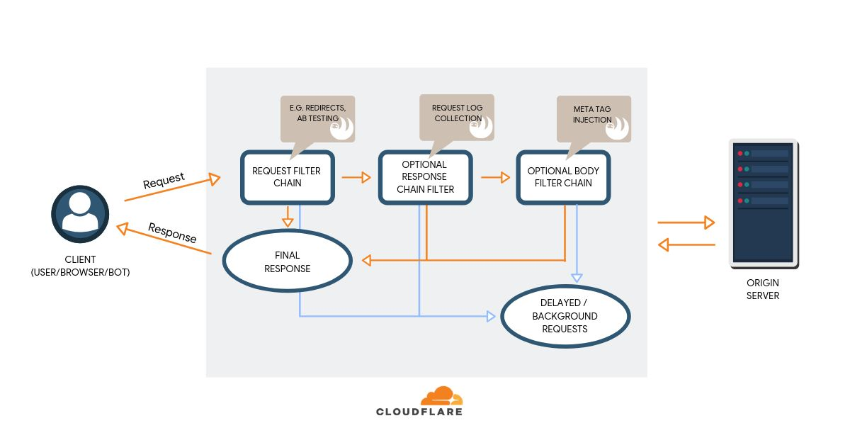 <b>服务云服务器_人工智能客户服</b>